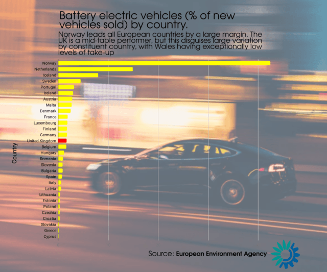 #Norway is the runaway leader in the percentage of battery electric cars purchased as a proportion of all cars. The UK is a mid-table performer, with <a rel=